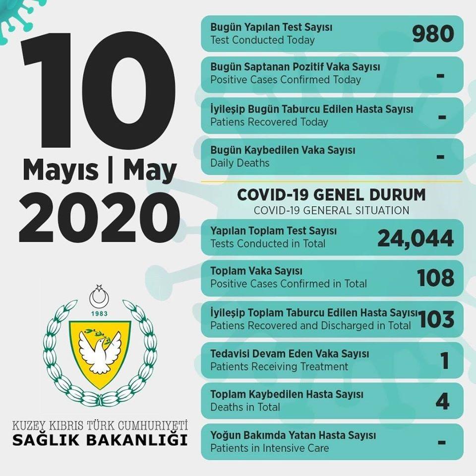 Türkiye, KKTC'yi Kovid-19 ile mücadelesinde yalnız bırakmadı